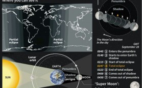 Супер Луна сияет по всему миру