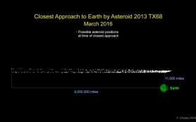 Небольшой астероид пройдет мимо Земли 5 марта