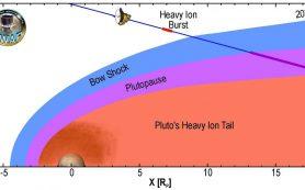Атмосфера Плутона взаимодействует с солнечным ветром неожиданным образом