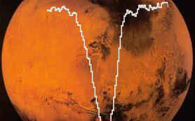 Летающая обсерватория измеряет содержание атомарного кислорода в атмосфере Марса
