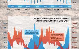 Подведены итоги двух лет измерений параметров погоды на Марсе ровером Curiosity