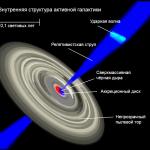 Как джеты вырываются из галактик?