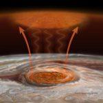 Большое красное пятно разогревает верхние слои атмосферы Юпитера
