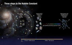 Точность постоянной Хаббла и расширение Вселенной