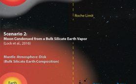 Химический состав вещества Луны помогает понять её происхождение