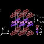 Физики уточнили взаимосвязь магнитной структуры и сверхпроводимости
