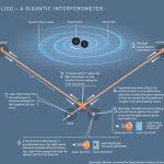 Нобелевскую премию по физике вручат за гравитационные волны