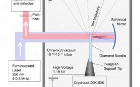 Физики МГУ растянули алмаз электрическим полем