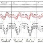 Звезда Пшибыльского вращается чрезвычайно медленно, выяснили астрономы