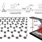 Ученым ТПУ совместно с зарубежными коллегами синтезировали «полимерные ковры» на графене