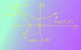 Квантовый хаос запретил квантовой системе достигнуть нулевой температуры