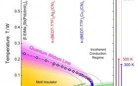 Физики увидели, как спиновая жидкость становится моттовским изолятором