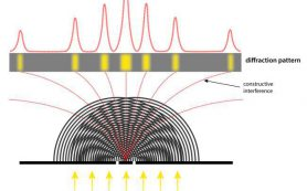 Антиматерия является одновременно и волной, и частицей, подтверждают физики
