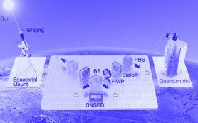 Впервые доказана квантовая природа тепловых фотонов