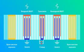 Учёные создали квантовый чип со звуковым резонатором