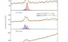 Российские физики в составе коллаборации LHCb (CERN) обнаружили новую частицу