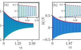 Физики предсказали старение квантовой батареи