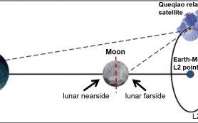 Теперь мы можем наблюдать за темной стороной луны
