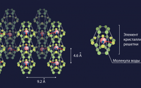 Учёные обнаружили сегнетоэлектричество в распределённых по нанопорам кристалла молекулах воды
