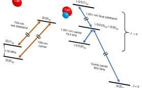 Физики создали запутанность между атомом и молекулой