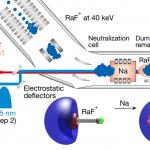 Короткоживущую радиоактивную молекулу впервые подвергли лазерной спектроскопии