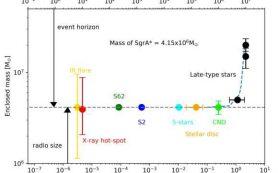Обнаружена самая быстрая звезда в Галактике, известная ученым