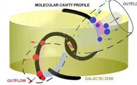 Предложен универсальный механизм извержения материи со стороны черных дыр