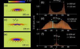 Сильное взаимодействие света с веществом поддалось моделированию