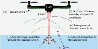 Инженеры сделали прототип летающего гидролокатора