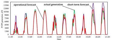Ученые создали систему прогнозирования выработки солнечной энергии на основе нейросети