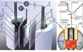 Новый способ очистки металлов от примесей при переработке лома
