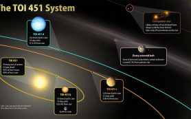 Миссия TESS помогает открыть новые планеты в потоке молодых звезд
