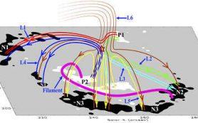 Новая солнечная обсерватория наблюдает ускорение пересоединения магнитных линий