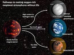 Опасности ложноположительного обнаружения жизни на планетах по «кислородному следу»