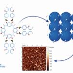 Водоотталкивающая нанопленка