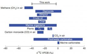 На смену «венской шкале» изотопного состава углерода