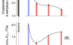 Атомная диффузия за счёт деформации