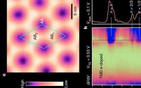 Графен помог увидеть вигнеровский кристалл напрямую