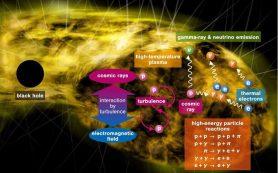 «Мягкие» сверхмассивные черные дыры объясняют гамма- и нейтринное излучения